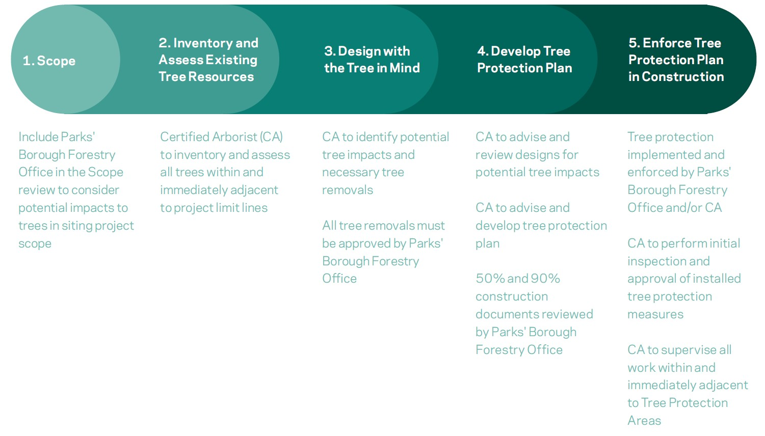 Tree protection plan diagram